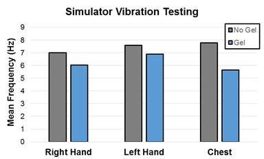 vibrationResearch